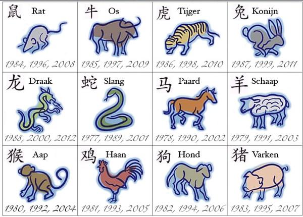 chinees-horoscoop-en-sterrenbeeld-bewegende-animatie-0005